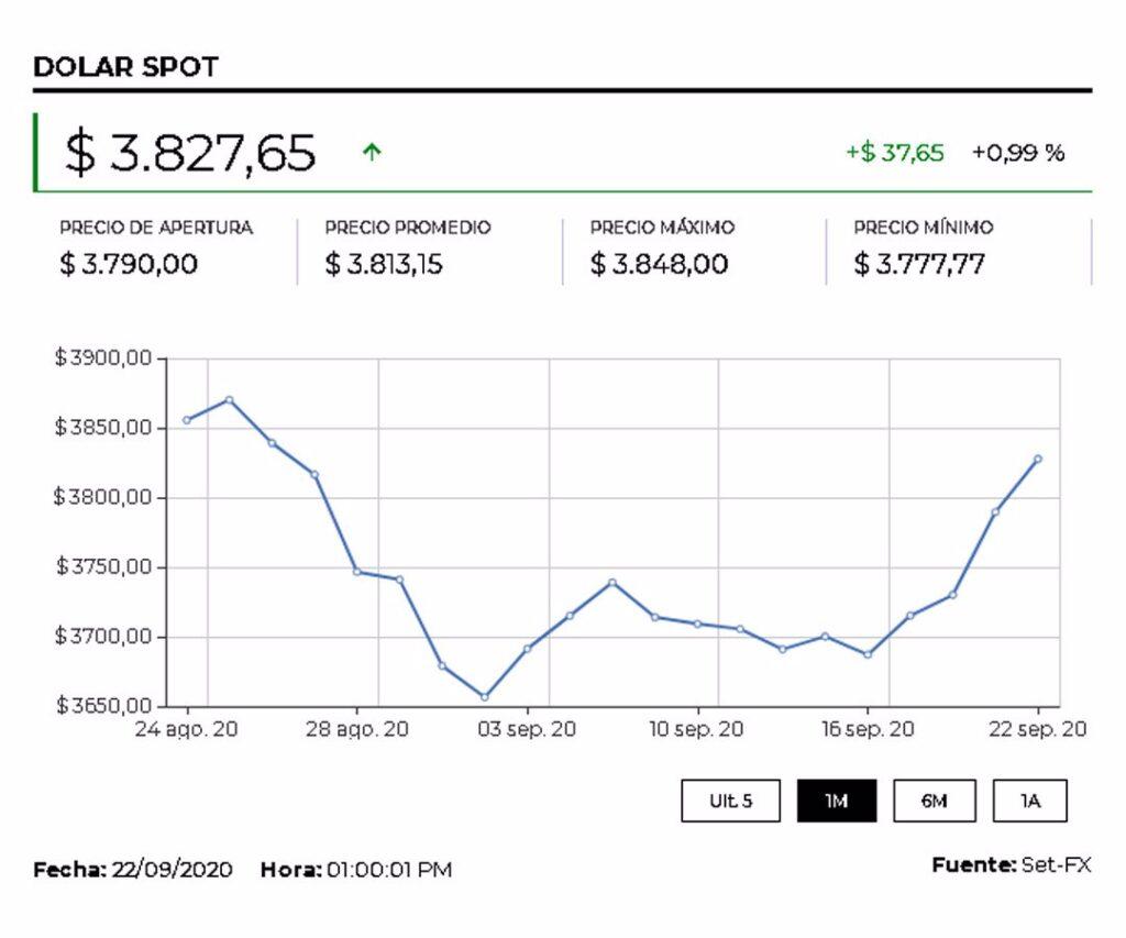 Dólar sigue arriba de $3.800 ante dudas sobre restricciones y afectación en recuperación