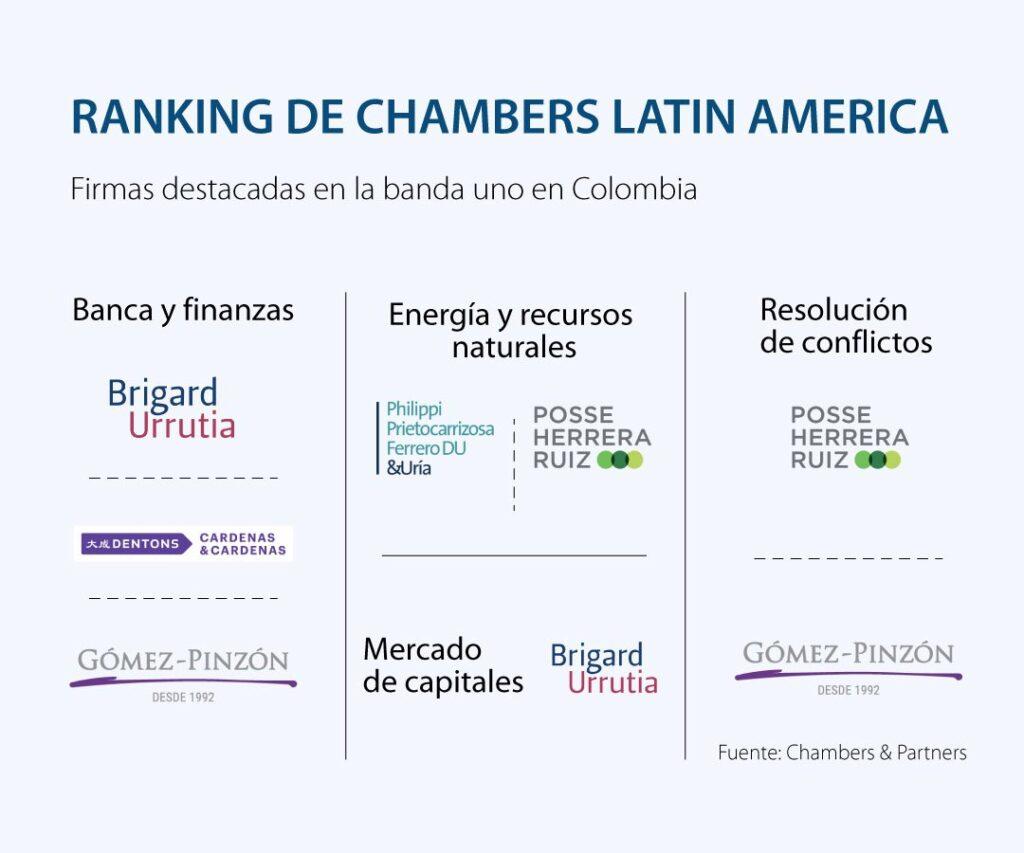 Chambers & Partners destacó a 21 firmas colombianas en 17 áreas de práctica