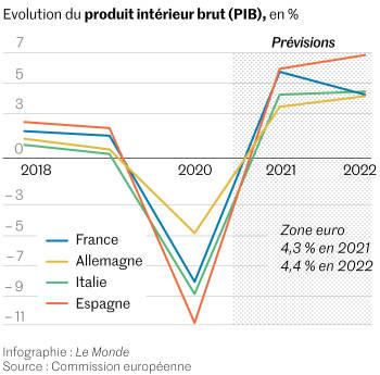 Le PIB de la zone euro devrait renouer, fin 2021, avec son niveau d'avant la pandémie