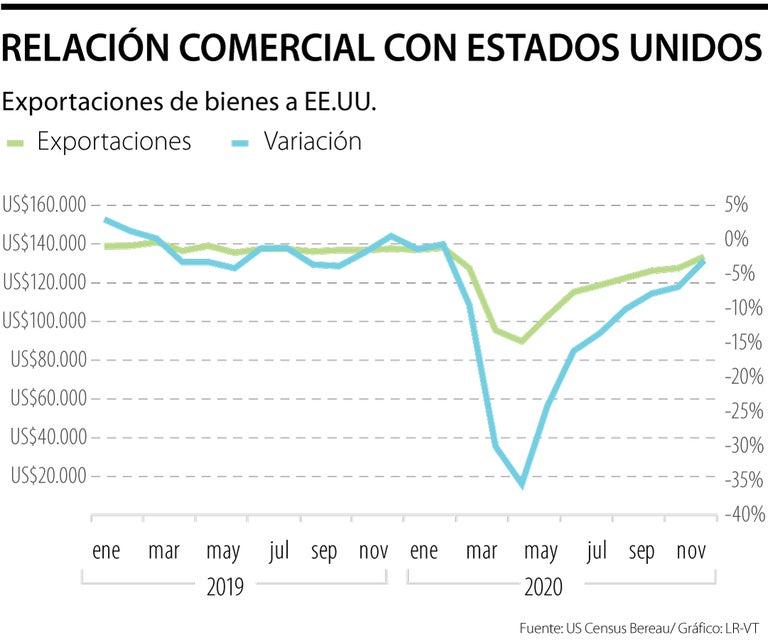 Las exportaciones colombianas a EE.UU. crecieron 24% en el primer trimestre de 2021