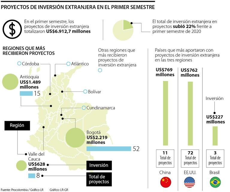 Proyectos de inversión extranjera se concentraron en Bogotá, Antioquia y Valle del Cauca