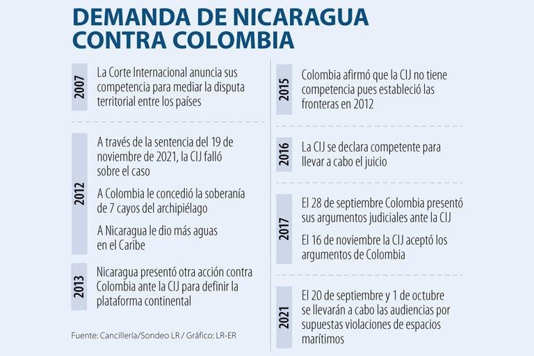 Las ocho preguntas sobre la disputa marítima entre Colombia y Nicaragua