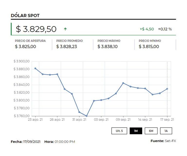 La incertidumbre por falta de liquidez de Evergrande impulsó precio del dólar $23,1