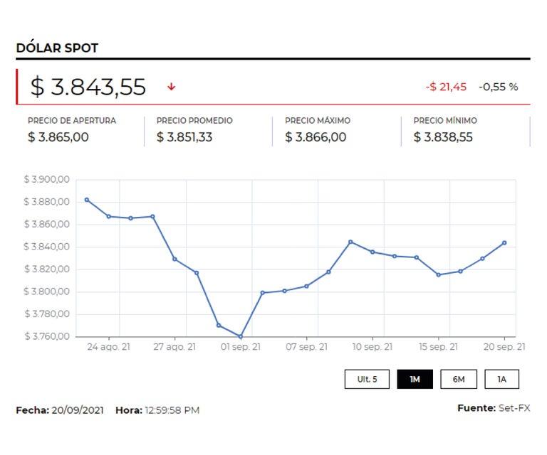 Inicio de la reunión mensual de la Reserva Federal hizo caer el precio del dólar $7,45
