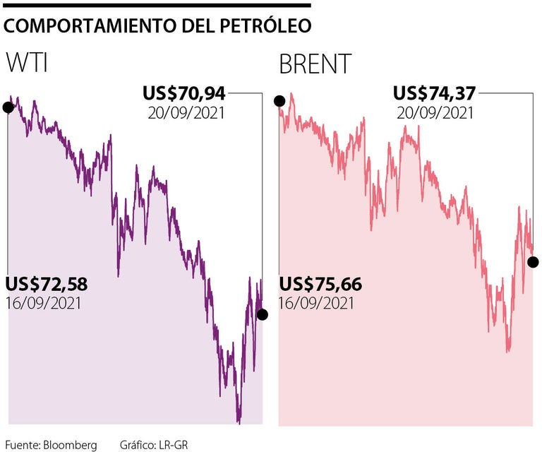 El petróleo Brent disminuyó 1,7% a US$74,37 por incertidumbre en crisis Evergrande