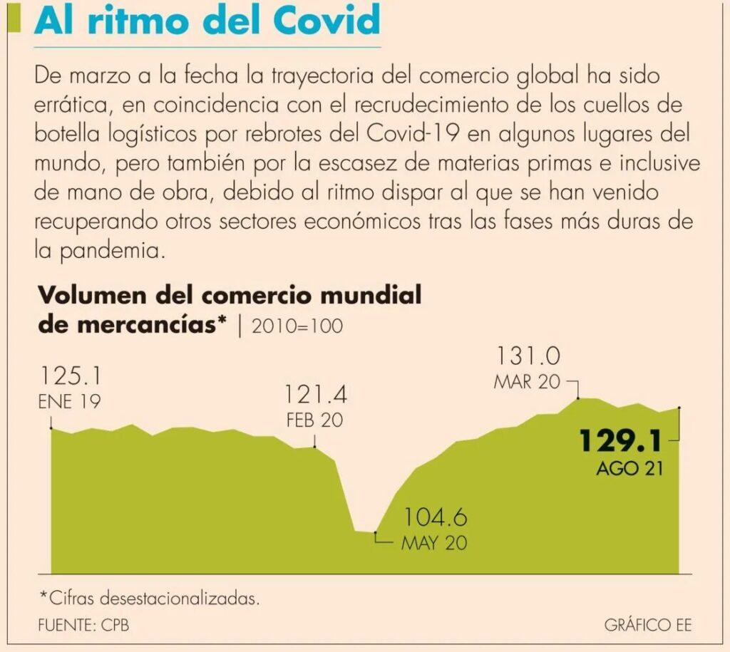 Comercio mundial creció 0.8% mensual durante agosto