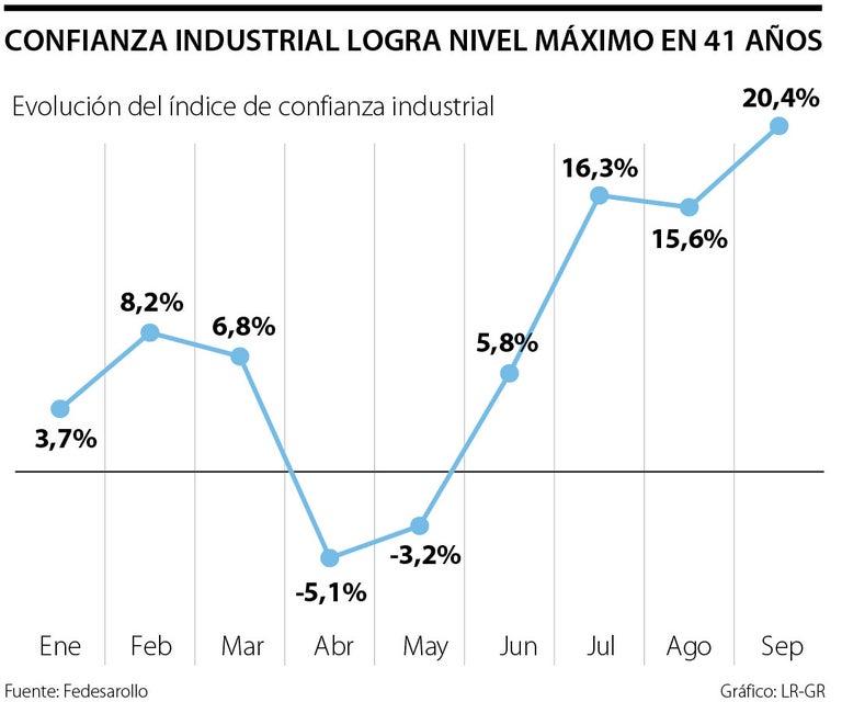El Índice de Confianza Industrial en septiembre subió a 20,4%, según Fedesarrollo